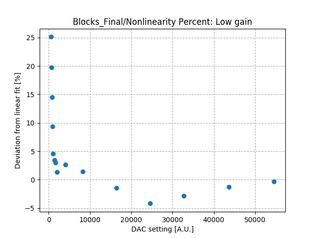Nonlinearity_percent_differential_low_gain_Co2.png
