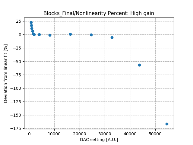 Nonlinearity_percent_differential_high_gain_Co2.png