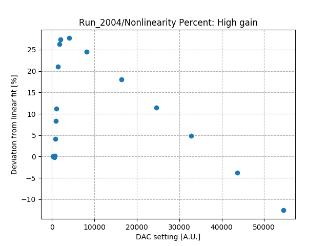 Nonlinearity_percent_differential_high_gain_Co1.png