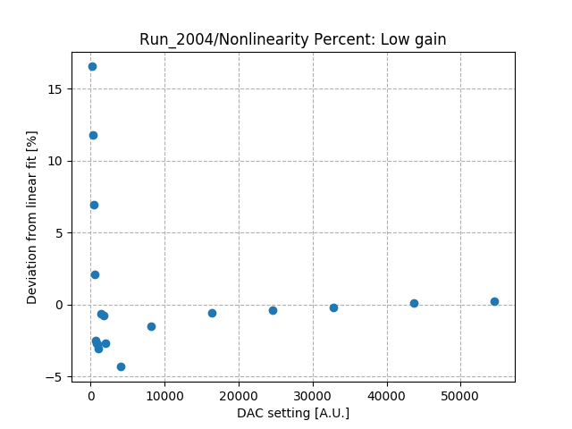 Nonlinearity_percent_differential_low_gain_Co1.png