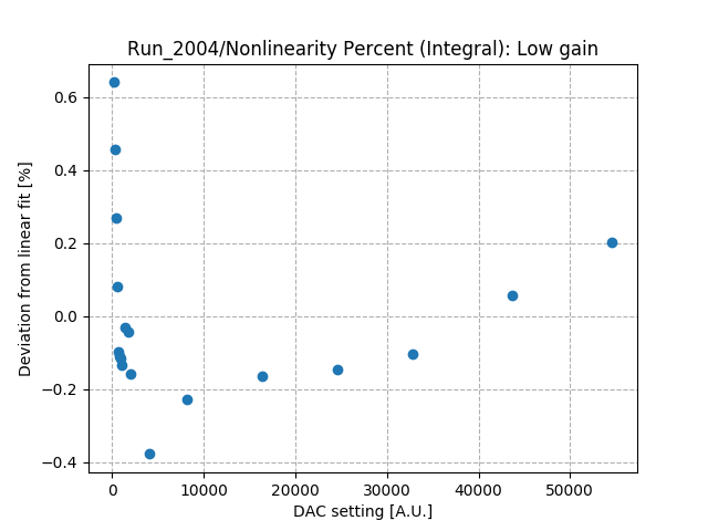 Nonlinearity_percent_integral_low_gain_Co1.png