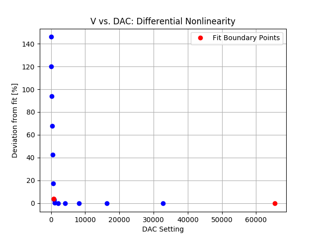 DAC_differential_nonlinearity.png