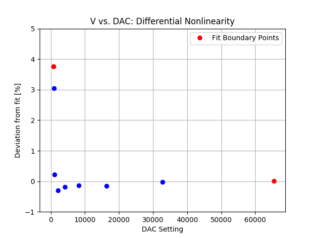 DAC_differential_nonlinearity_zoom.png