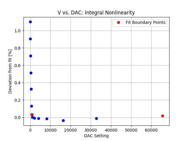 DAC_integral_nonlinearity.png
