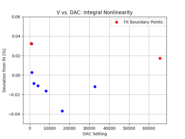 DAC_integral_nonlinearity_zoom.png