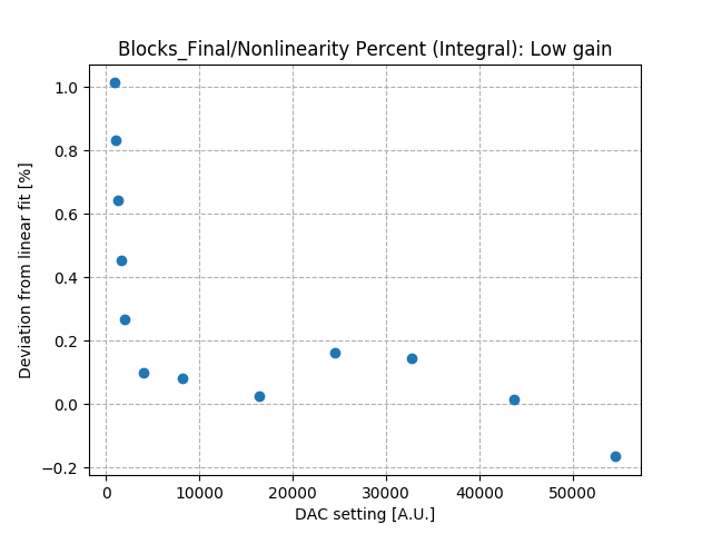 Nonlinearity_percent_integral_low_gain.png