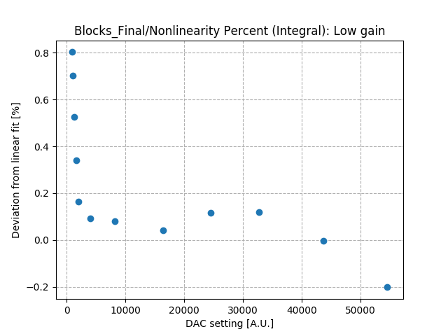 Nonlinearity_percent_integral_low_gain_Co2.png