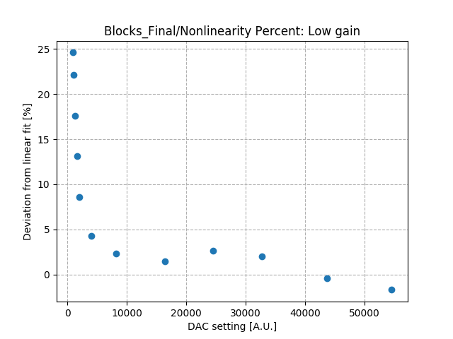 Nonlinearity_percent_differential_low_gain.png