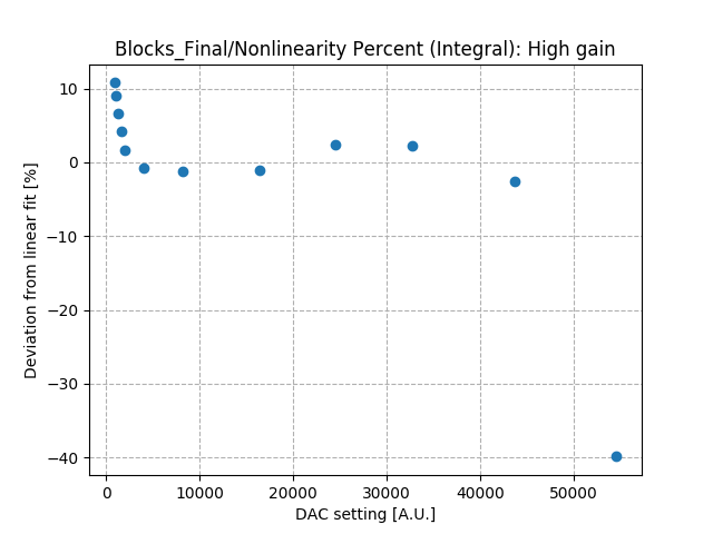 Nonlinearity_percent_integral_high_gain.png