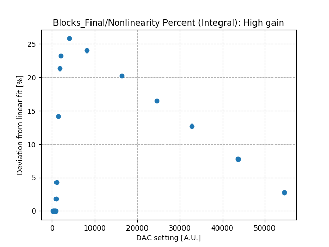 Nonlinearity_percent_integral_high_gain_Co2.png