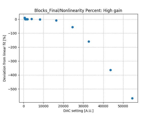 Nonlinearity_percent_differential_high_gain.png