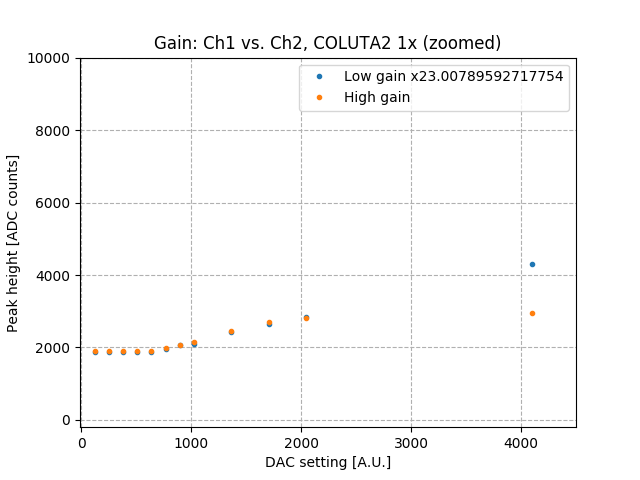 low_high_gain_vs_amps_Co2_zoom.png